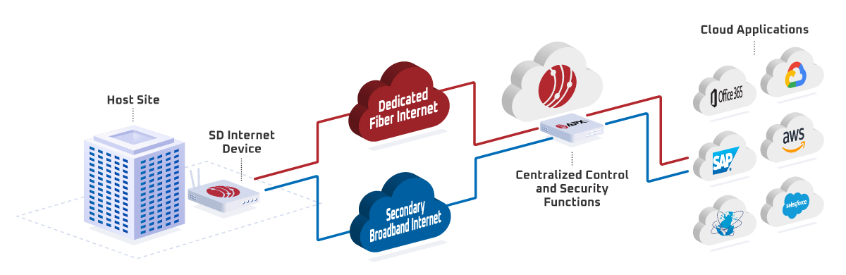 Diagram of How SD-Internet Works