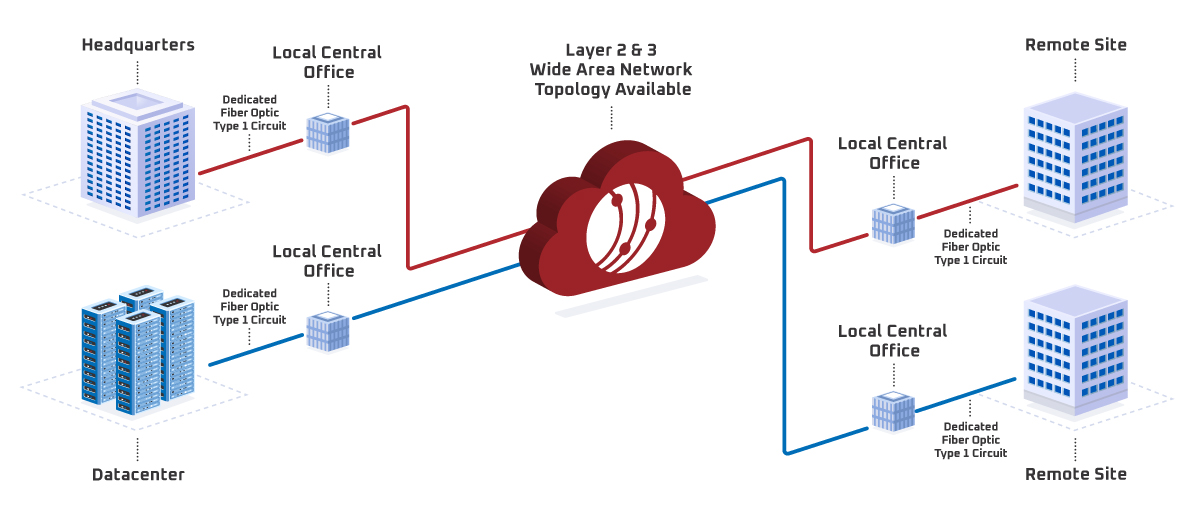 Diagram of How Wide Area Networks Work