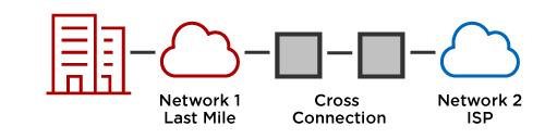 Type 2 Circuit Connection Handoff