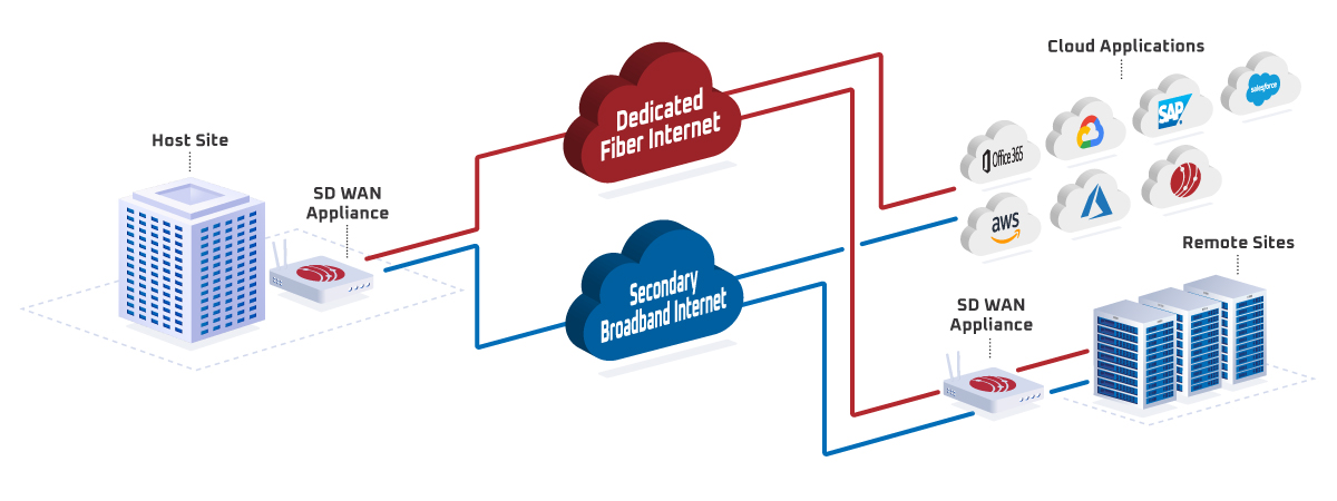 Diagram of How SD-WAN Works